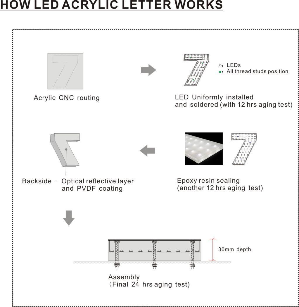 LED Acrylic Letters | ArcadiaLED